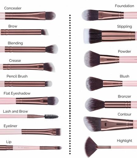 ست قلم مو آرایشی, کاربرد انواع قلم موهای آرایشی, قلم موهای آرایشی