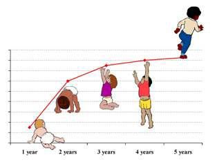 رشد کودکان,علل تاخیر در رشد کودکان