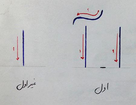 آموزش حروف الفبا,آموزش حروف الفبا با شعر,آموزش املا فه کودکان