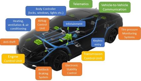 برطرف کردن خطا در ECU, عیب یابی کامپیوتر خودرو, وظیفه ای سی یو در خودرو