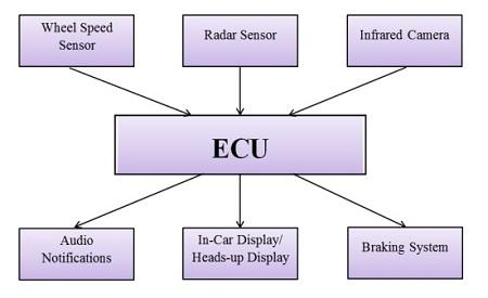 کامپیوتر خودرو, کامپیوتر خودرو ECU, برطرف کردن خطا در ECU