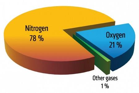 باد نیتروژن در لاستیک خودرو , باد نیتروژن لاستیک,دستگاه باد نیتروژن