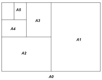 چاپ, کاغذ a4, ابعاد کاغذ, اندازه های استاندارد کاغذ
