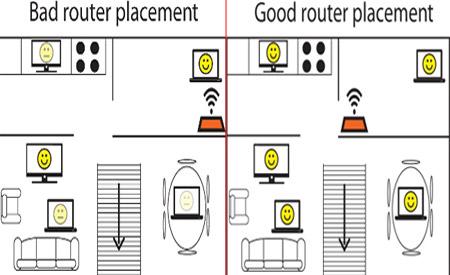مودمهای وایفای , شبکههای بیسیم خانگی