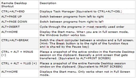 تنظیمات مربوطه در ریموت دسکتاپ, کلیدهای میانبر ویندوز