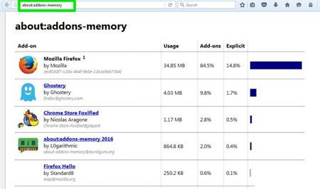 ترفندهای اینترنتی , افزونه های فایرفاکس