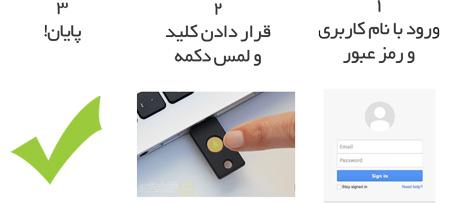 مدیریت حساب های کاربری ویندوز , کلید USB