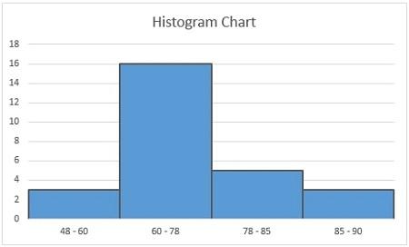 نحوه ی ایجاد نمودار هیستوگرام در اکسل, آموزش تصویری ایجاد نمودار هیستوگرام در اکسل, نمودار هیستوگرام