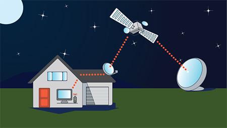 علت استفاده از اینترنت ماهواره ای, مزایای اینترنت ماهوارهای, معایب اینترنت ماهوارهای