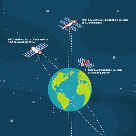 آشنایی با اینترنت ماهوارهای, اینترنت ماهوارهای چیست, درباره ی اینترنت ماهوارهای