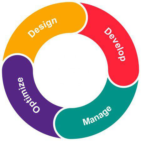 نرم افزار مدیریت فرایند کسب و کار,اتوماسیون اداری,نرم افزار BPMS