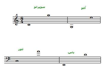 هارمونی,هارمونی چیست؟,هارمونی در موسیقی