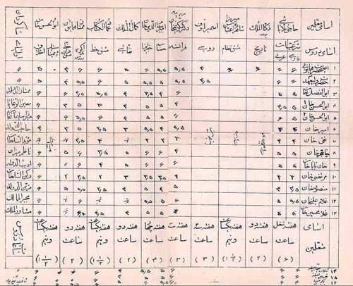 کارنامه تحصیلی دوره ناصرالدین شاه