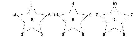 تست هوش,تست هوش ستاره ها و اعداد