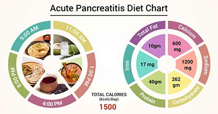 رژیم غذایی بیمار مبتلا به پانکراتیت, رژیم غذایی مناسب پانکراتیت