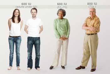 آشنایی با ویتامین D و بیماری های کمبود ویتامین D