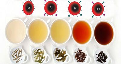 گروه های خونی,چای مناسب برای هر گروه خونی