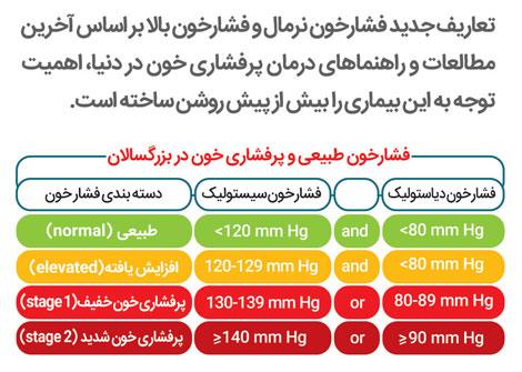 فشار خون بالا,پرفشاری خون,عوارض پرفشاری خون