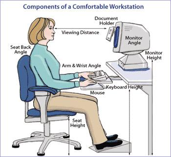 دانش ارگونومی رایانه, اصول کار با کامپیوتر