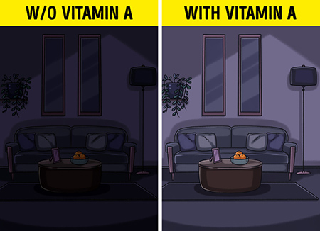 کمبود ویتامین A , نشانگر کمبود ویتامین A