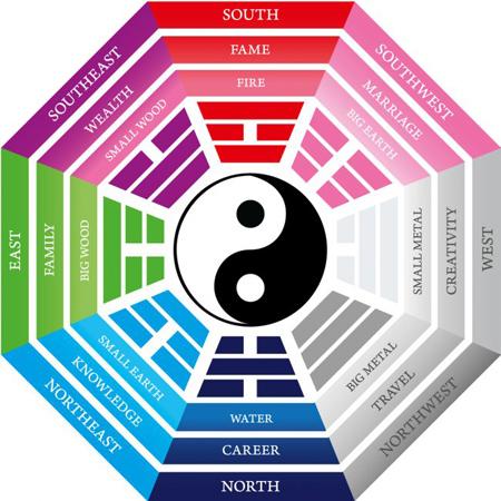 feng2 shui2 use3 - فنگ شویی چیست و چه کاربردی دارد؟