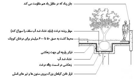 ساختار سقف برای بام های سبز,طراحی محوطه فضای سبز