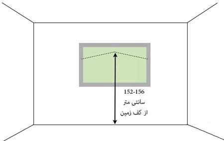 راهنمای نصب تابلو, ارتفاع مناسب نصب تابلو