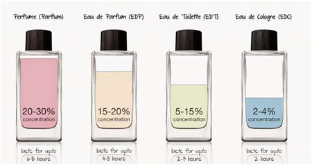 قسمت های مناسب برای زدن عطر, راهنمای نگهداری از عطر