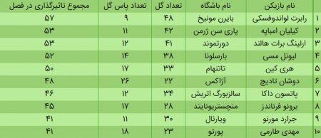 مهدی طارمی،اخبار ورزشی،خبرهای ورزشی