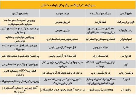 واکسن کرورنا ایرانی،اخبار پزشکی،خبرهای پزشکی