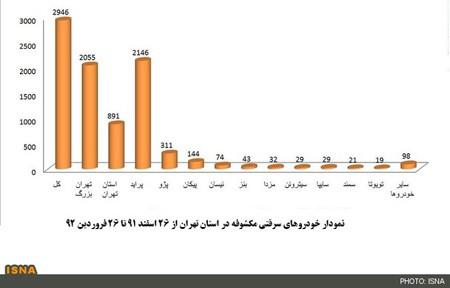 خودروهای سرقتی تهران,حوادث تهران