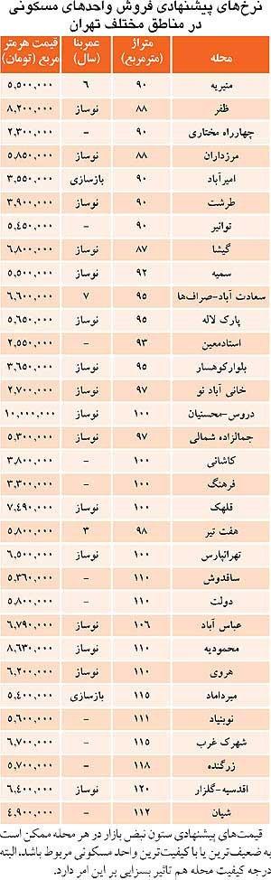 جدول قیمت مسکن در مناطق مختلف تهران
