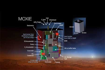 اکسیژن دار شدن جو مریخ در سال 2020 میلادی