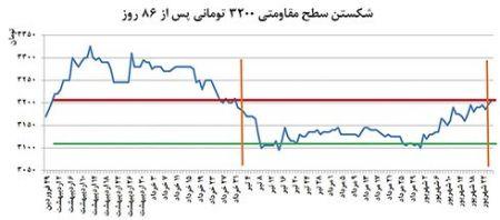 قیمت دلار قیمت جدید دلار پیش بینی قیمت دلار اخبار بورس