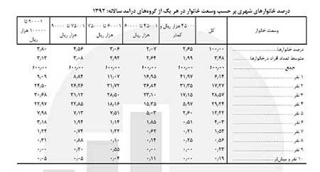 اخبار,اخبار اقتصادی , درآمد خانوارهای ایرانی