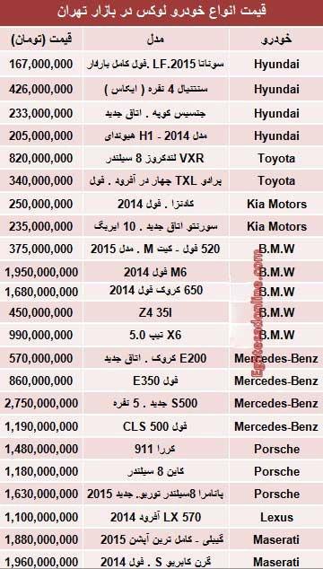 اخبار,اخبار اقتصادی ,قیمت خودروهای لوکس