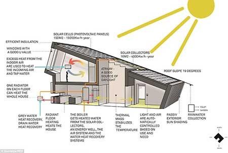خانهای مسکونی دارای نیروگاه تامین برق+ تصاویر