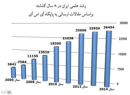 اخبار,اخبار ورزشی,پراستناد ترین دانشمندان ایرانی