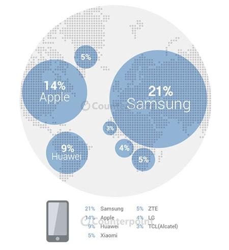 اسمارتفون,اسمارتفون در دنیا,سامسونگ برترین تولیدکننده اسمارتفون در دنیا