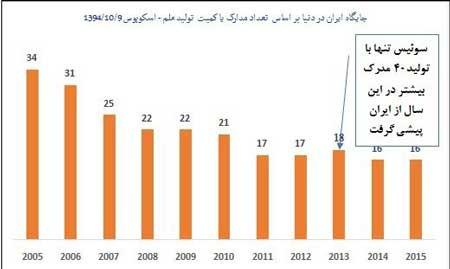 اخبار,اخبار علمی, رشد علمی 2014 ایران