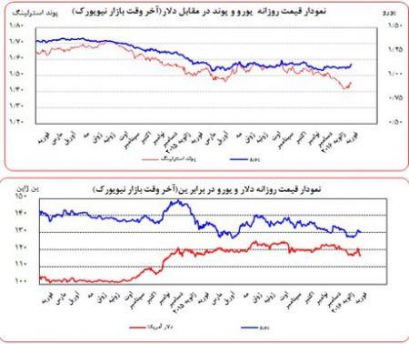 اخباراقتصادی ,خبرهای اقتصادی, قیمت دلار