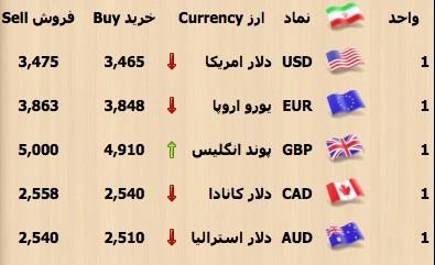 اخباراقتصادی ,خبرهای  اقتصادی , قیمت  سکه  وارز