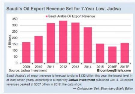 اخباراقتصادی,خبرهای اقتصادی , درآمد نفتی عربستان