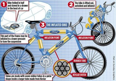 ساخت دوچرخهای با تنه بادی!