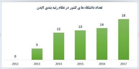 اخبار دانشگاه ,خبرهای   دانشگاه ,دانشگاه ایرانی