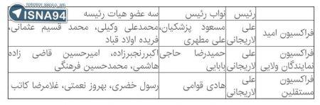 اخبارسیاسی ,خبرهای سیاسی ,هیات رییسه مجلس