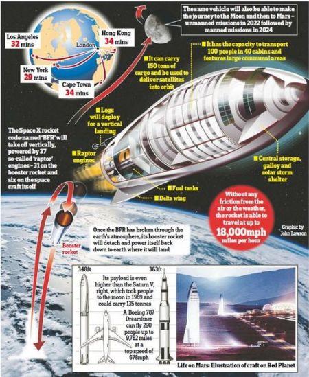 اخبارعلمی,خبرهای  علمی,ابر موشک ماسک