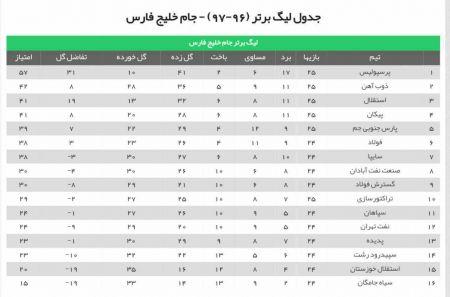 اخبار,اخبار ورزشی,جدول لیگ برتر فوتبال