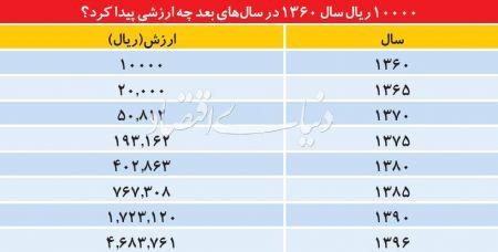 اخبار اقتصادی ,خبرهای اقتصادی ,اقتصاد ایران