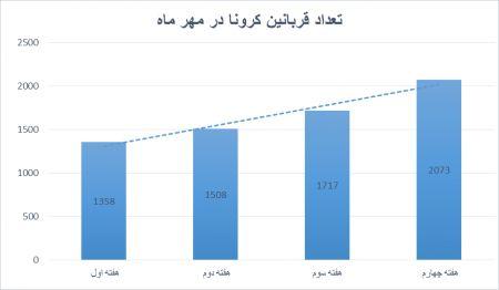 اخبار,اخبار پزشکی,کرونا در ایران